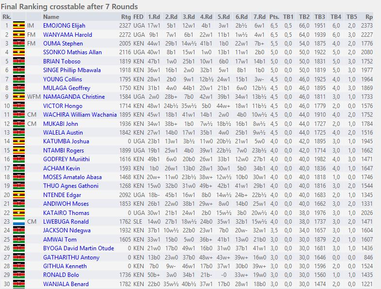 final-ranking